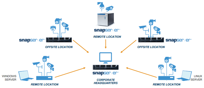 distributed video surveillance