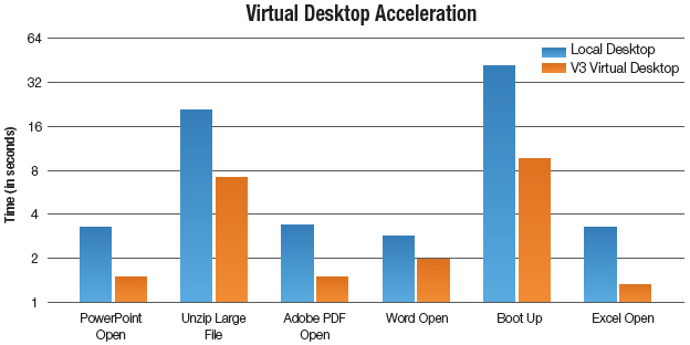 Virtual Desktop Acceleration