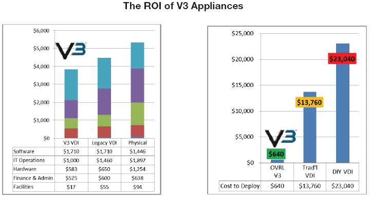 The ROI of V3 Appliances